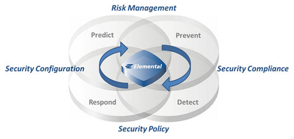 Risk Security Compliance ESP graphic