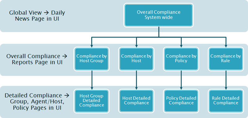 ESP Compliance Hirarchy graphic