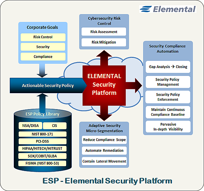 ESP Risk Security Compliance concept graphic