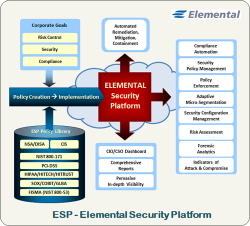 ESP Process graphic